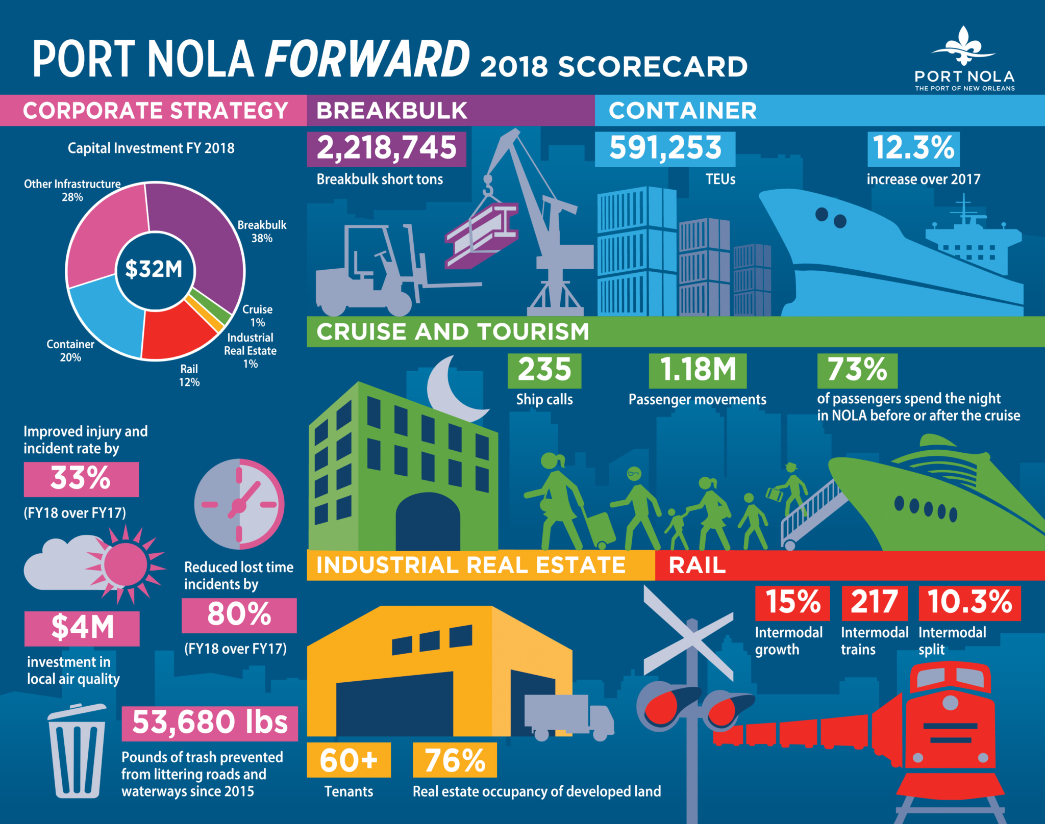 Port Nola 2019 Scorecard Final